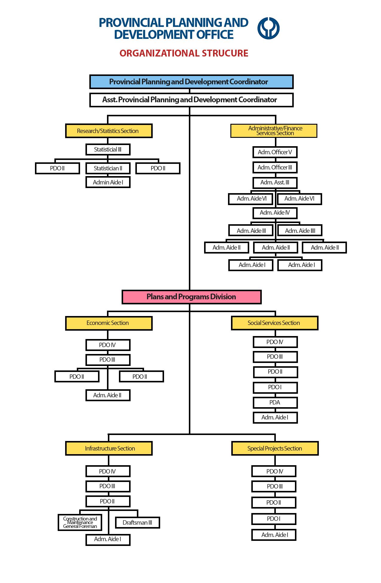 PPDO Pangasinan Organizational Structure